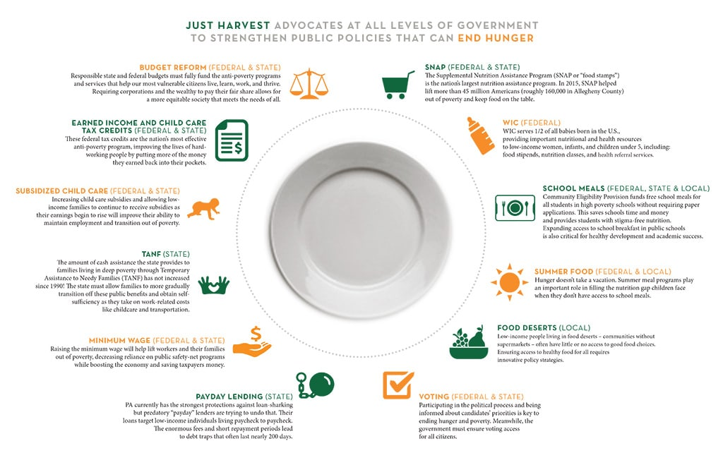 Just Harvest's advocacy strengthens public policies that can end hunger.