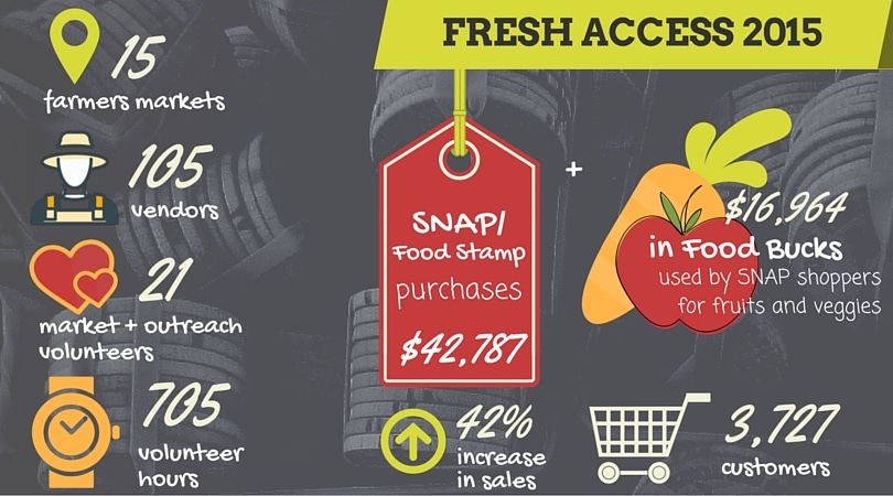 Fresh Access 2015 infographic