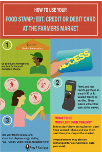 How to use your food stamp/EBT, credit or debit card at the farmers market