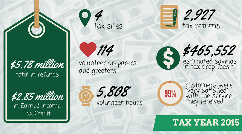 Just Harvest's 2016 tax season infographic