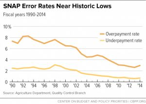 SNAP Error Rates Near Historic Lows