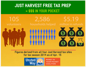 Just Harvest Free Tax Prep 2014 infographic