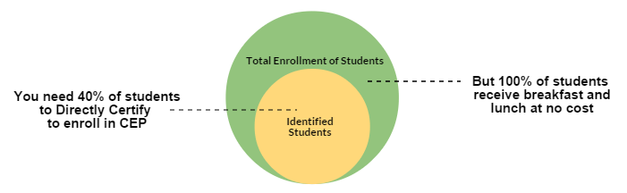 Venn diagram of CEP student eligibility and enrollment
