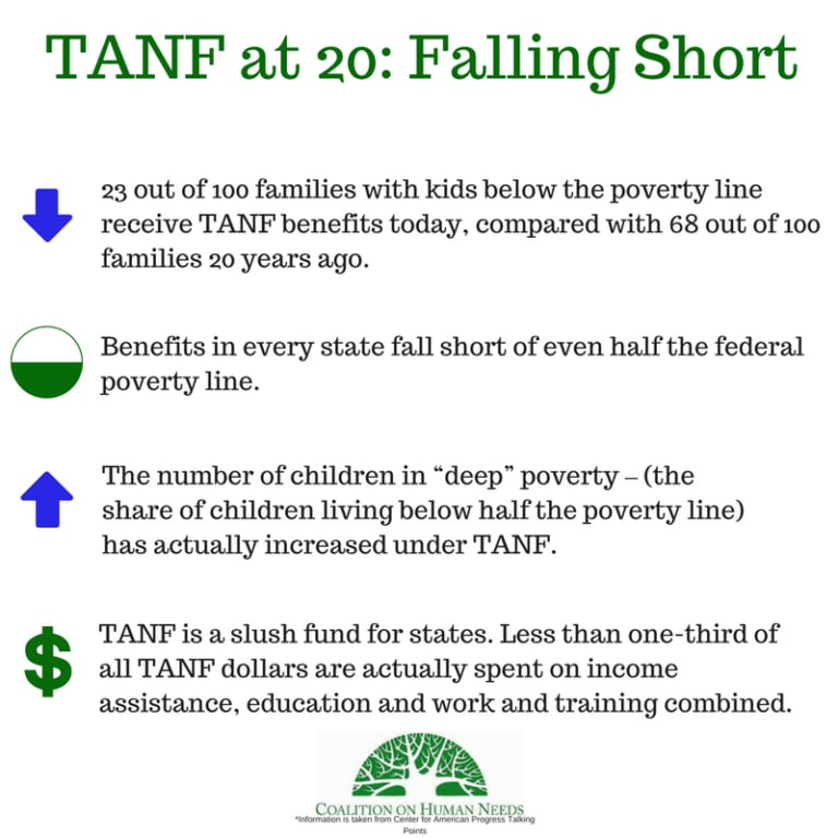 TANF at 20: Falling Short