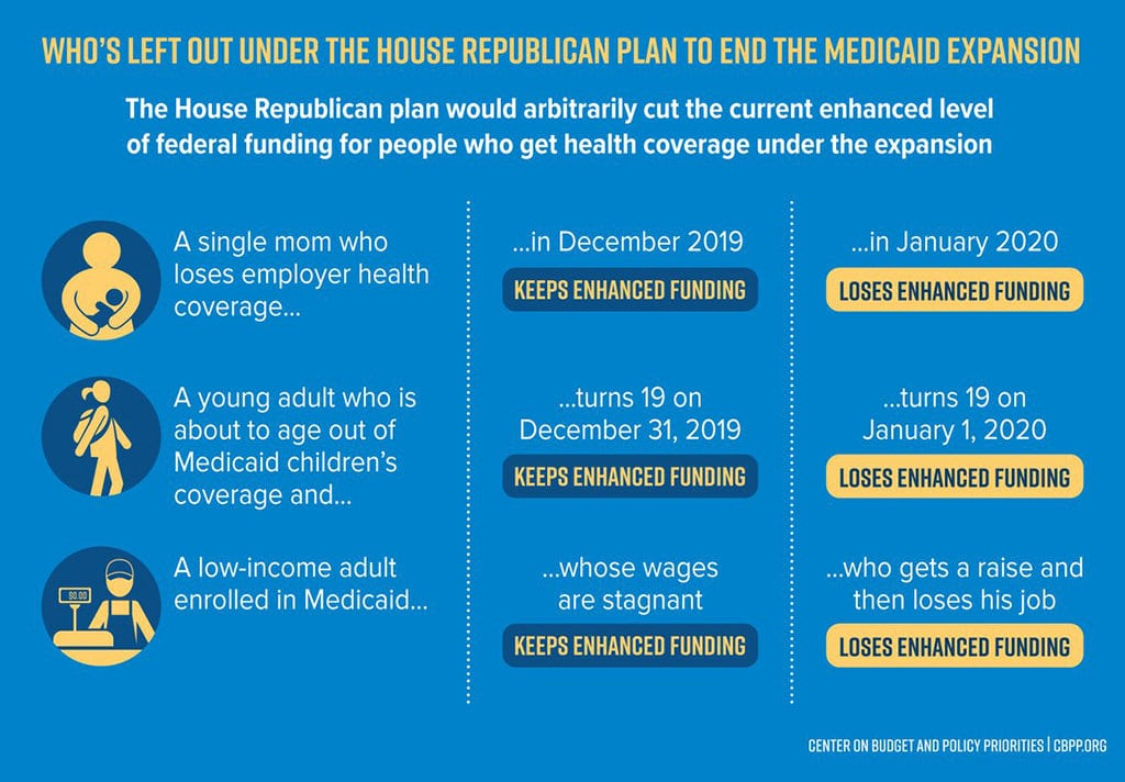 Who's Left Out Under the House Plan to End Medicaid Expansion