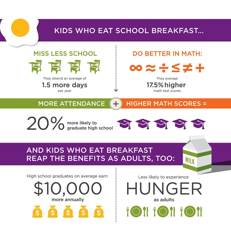 The benefits of a school breakfast by NoKidHungry