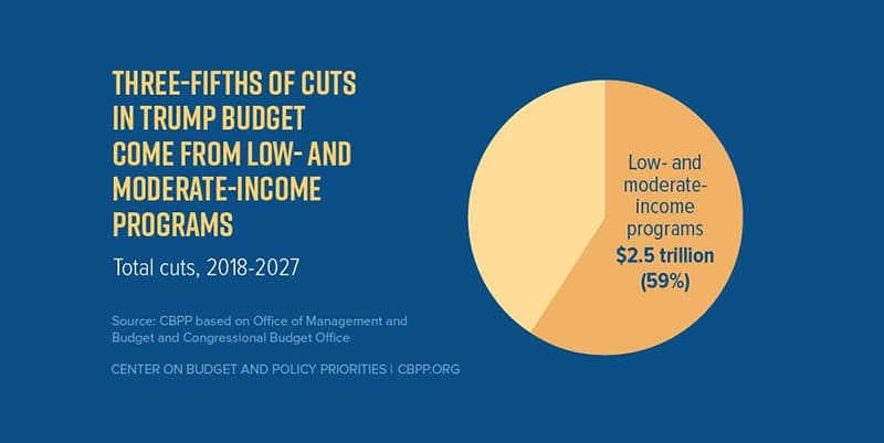 3/5 of Trump Budget's cuts come from low- and moderate-income programs | CBPP.org