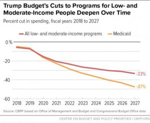 Trump Budget's Ctus to Programs for Low- and Moderate-Income People deepens over Time graph