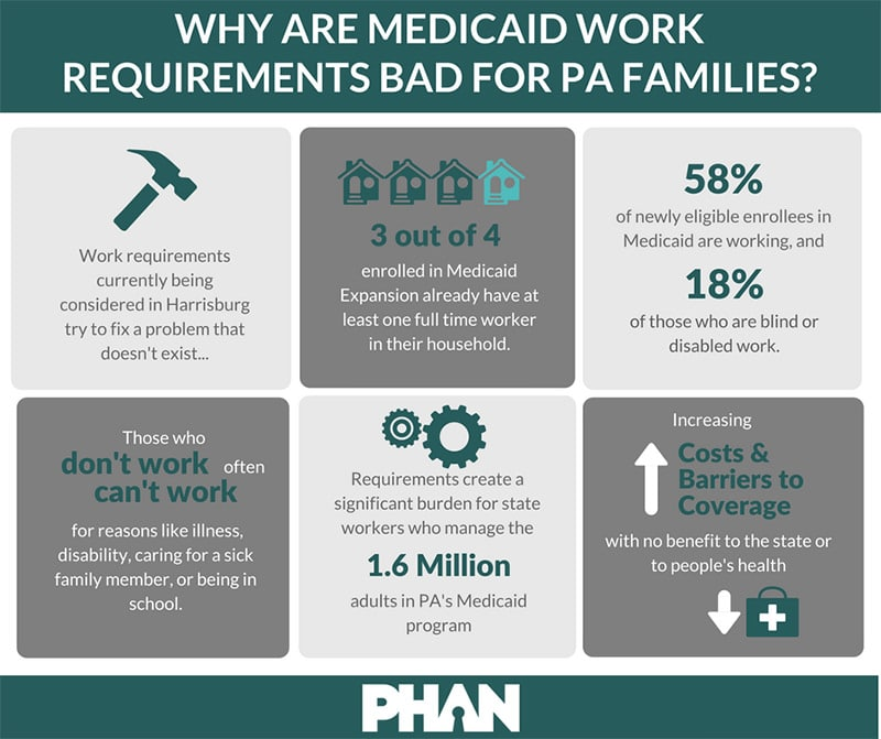 Why Are Medicaid Work Requirements Bad For PA Families infographic by PHAN