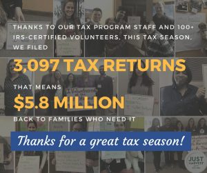 Thanks to our tax program staff and 100+ IRS-certified volunteers, in the 2018 tax season we filed 3,097 tax returns. That means $5.8 million back to families who need it.