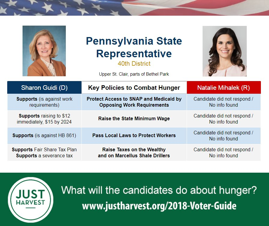 Where Sharon Guidi and Natalie Mihalek stand on 5 key policies to combat hunger in the race for the PA 40th House District
