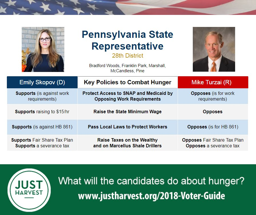 Where Emily Skopov and Mike Turzai stand on 5 key policies to combat hunger in the race for the PA 28th House District