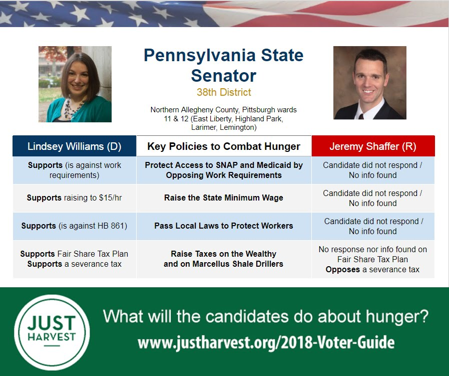 Where FraWhere Lindsey Williams and Jeremy Shaffer stand on 5 key policies to combat hunger in the race for the PA 38th Senate District