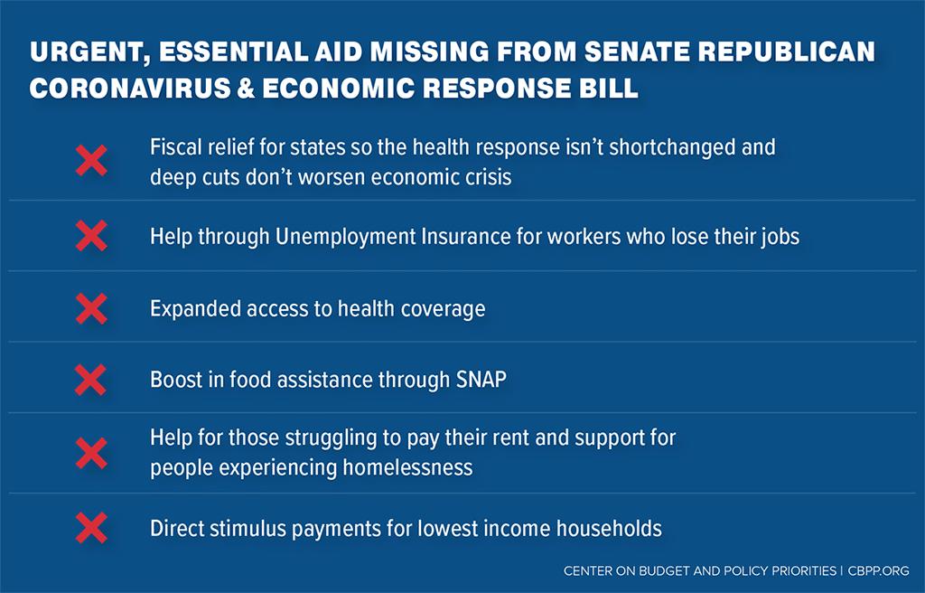 Items that are urgent, essential and missing from Senate Republican coronavirus and economic response bill (via cbpp.or)